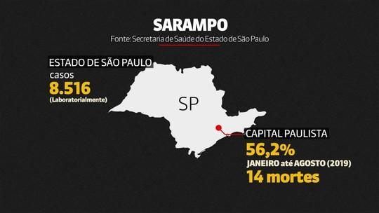 Número de casos confirmados de sarampo no Brasil passa de 10 mil