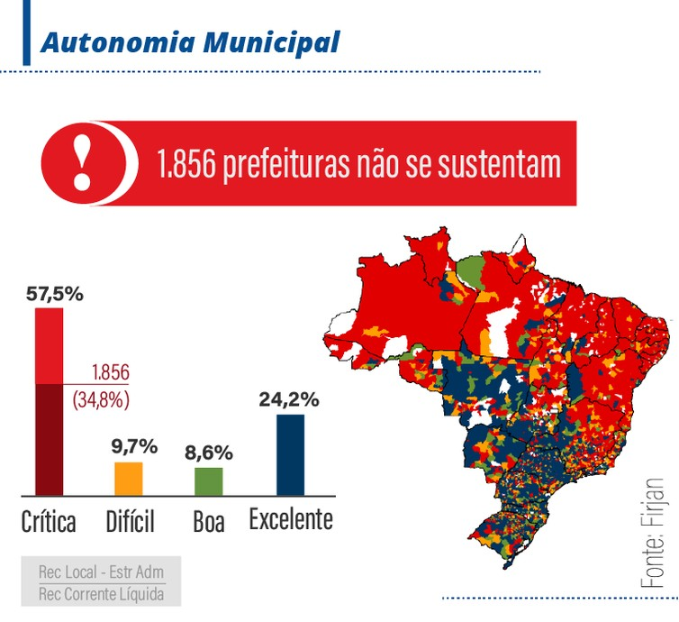 Autonomia dos municípios  (Foto: Arte EBC)