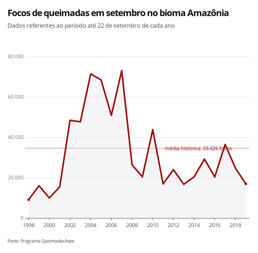 Focos de queimadas na Amazônia até 22 de setembro — Foto: Arte/G1