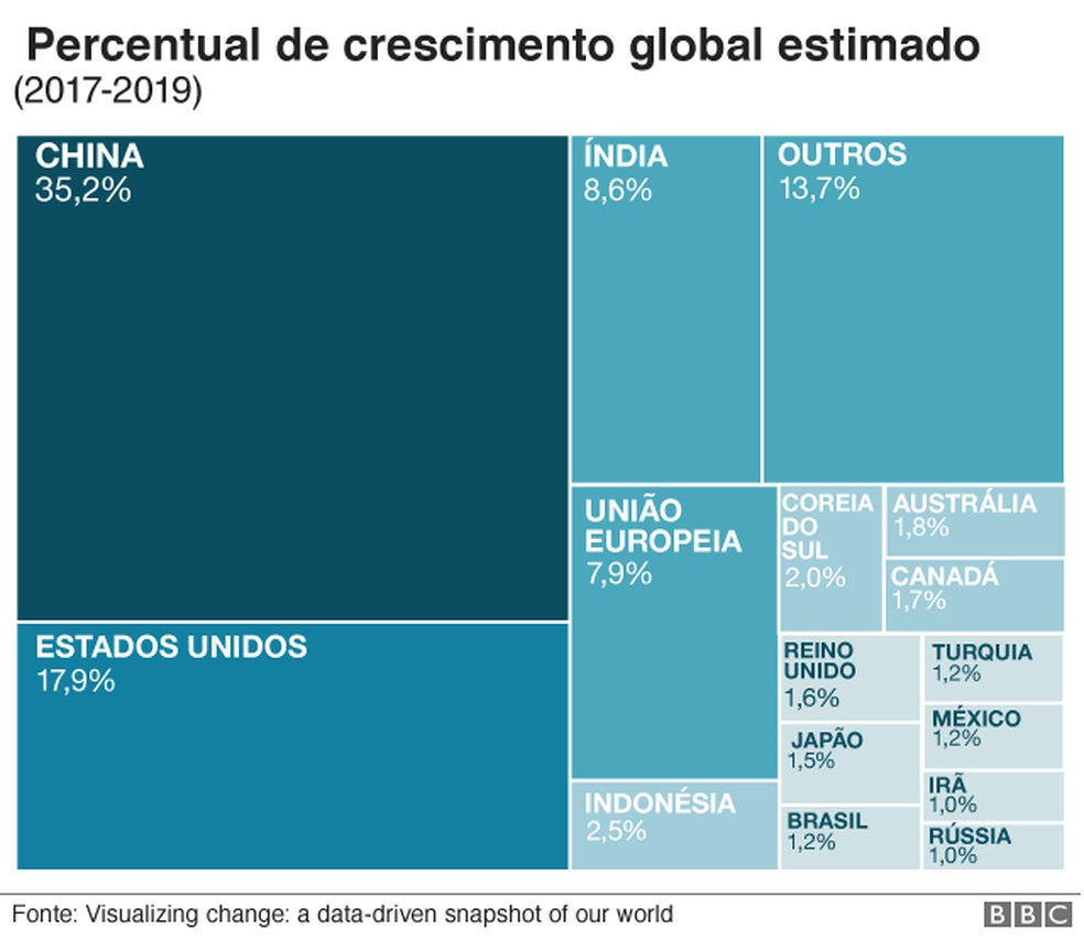 Percentual de crescimento global estimado — Foto: BBC