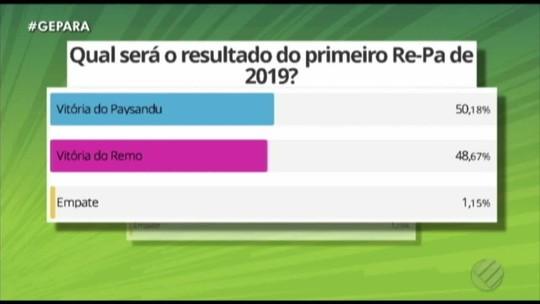 Por diferença mínima, enquete aponta vitória do Paysandu no Re-Pa