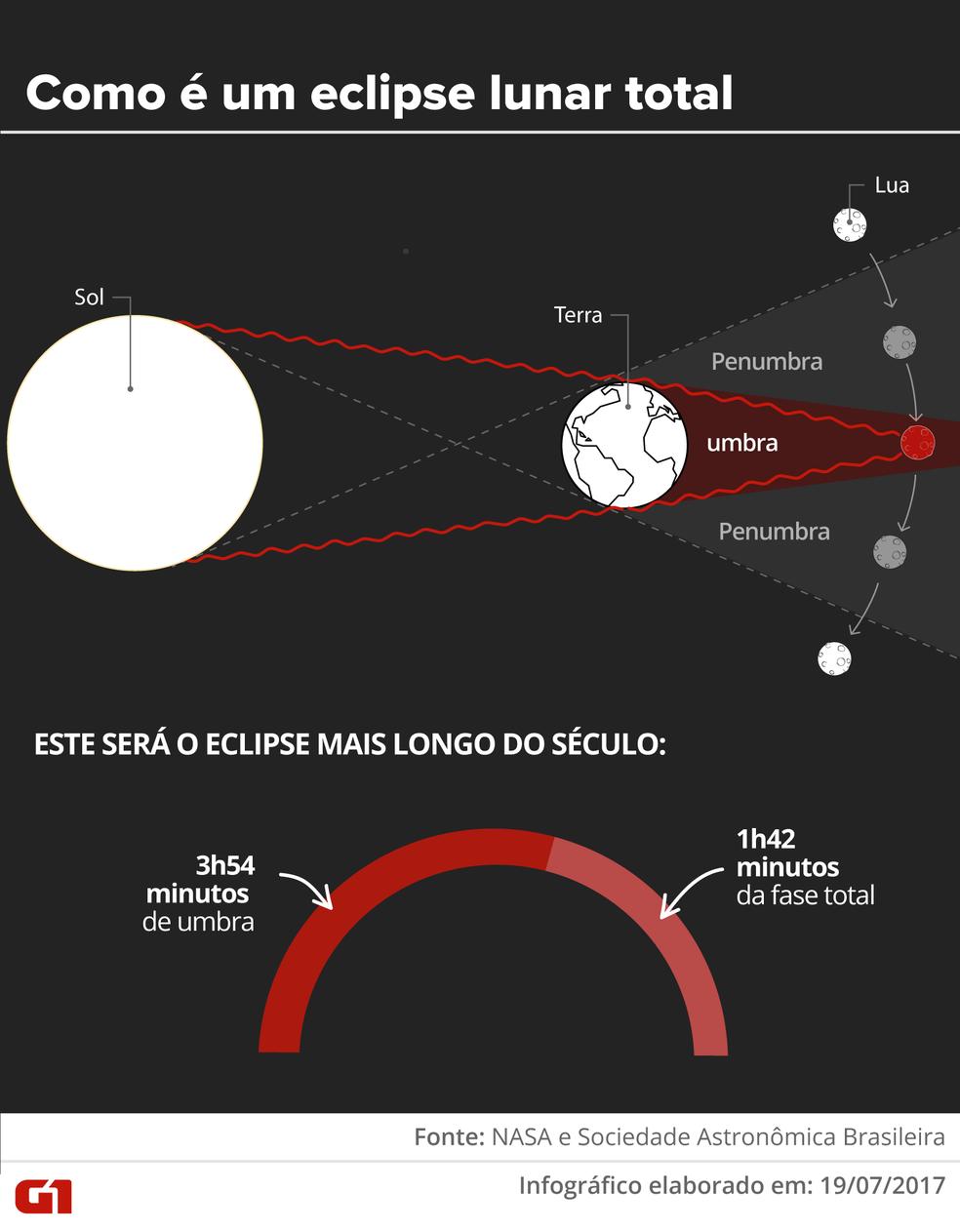 Como é um eclipse lunar total (Foto: Karina Almeida e Alexandre Mauro/G1)