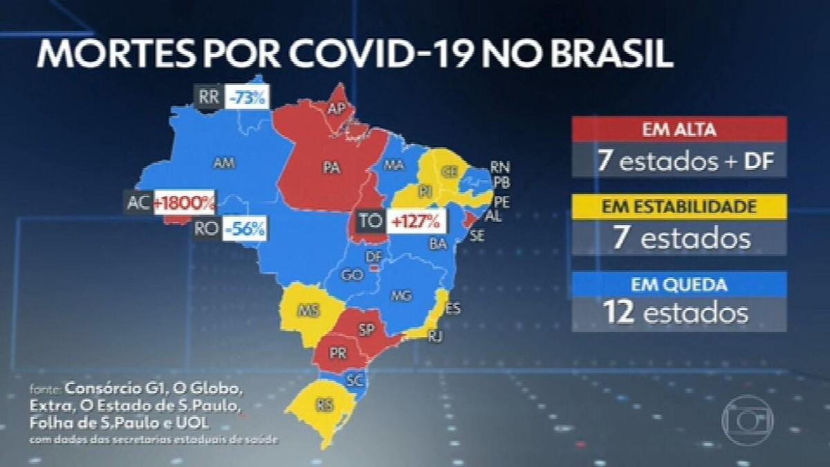 Brasil registra menor número de mortes diárias por Covid em mais de 10 meses