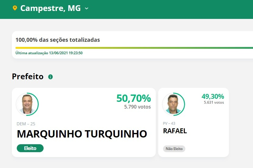 Marquinho Turquinho (DEM) é eleito novo prefeito de Campestre em eleições suplementares