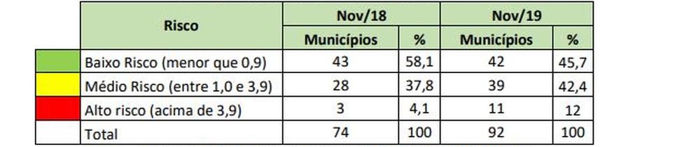 Comparação 2018/2019 em relação ao risco de transmissão de doenças pelo mosquito Aedes aegypti em SC — Foto:  LIRAa/LIA/Divulgação