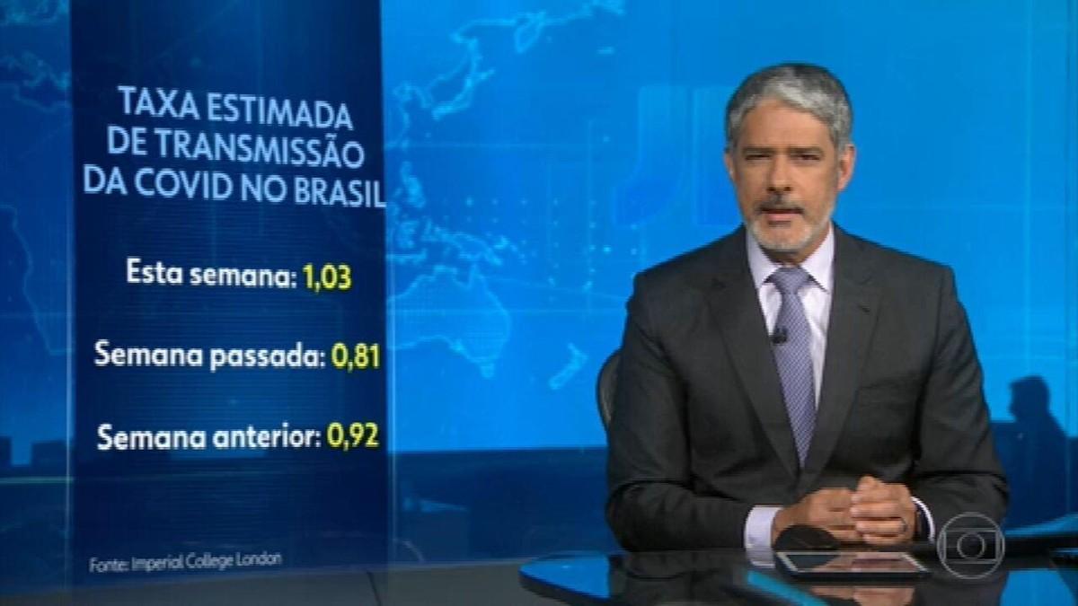 Taxa de transmissão da Covid no Brasil volta a ficar acima de 1