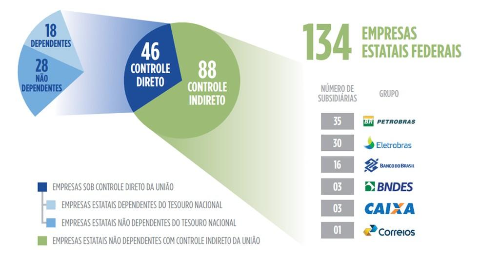 País tem atualmente 134 estatais federais, sendo 18 delas dependentes do Tesouro — Foto: Divulgação/Ministério da Economia