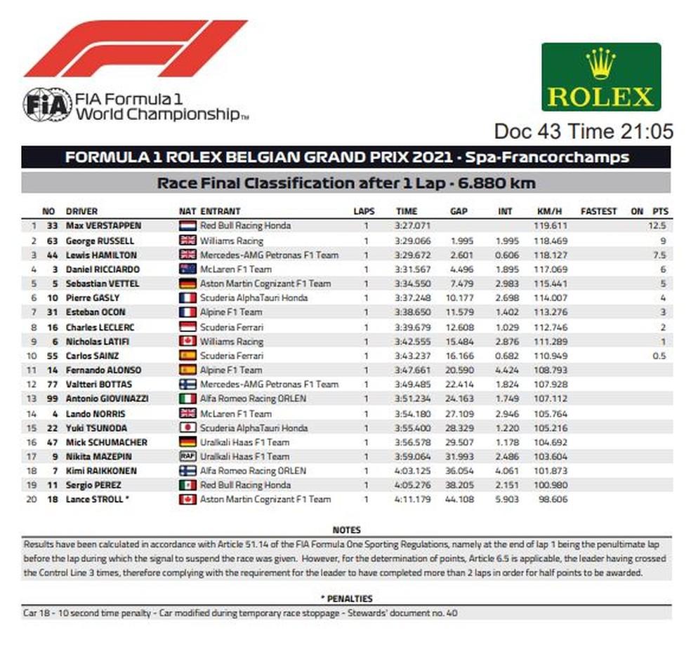 Resultado do GP da Bélgica — Foto: Reprodução FIA