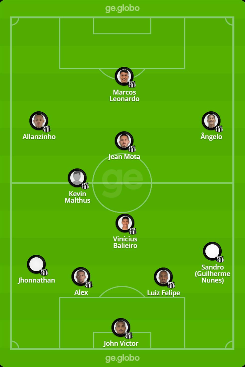 Provável escalação do Santos contra o Botafogo-SP — Foto: ge