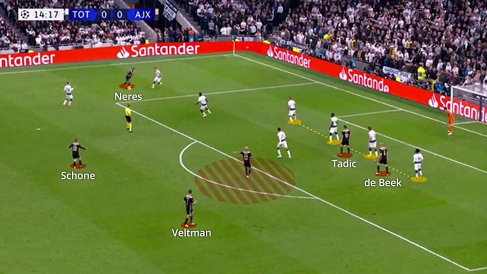 Lance do gol do Ajax no Tottenham — Foto: Leonardo Miranda
