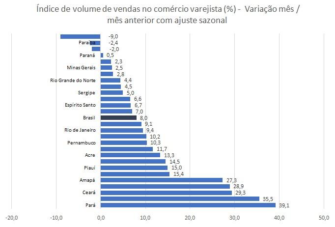 Vendas no comércio varejista da Paraíba têm a 2ª maior redução do Brasil em junho, diz IBGE