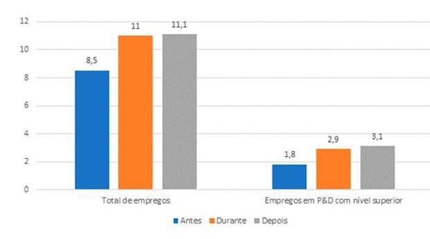 PIPE elevou patamar médio de emprego das empresas apoiadas, notadamente o de empregos dedicados à P&D com nível superior (Foto: Reprodução)