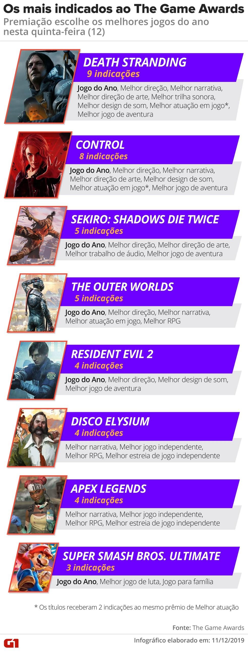 'Death Stranding' e 'Control' lideram indicações para a The Game Awards 2019 — Foto: Rodrigo Sanches/G1