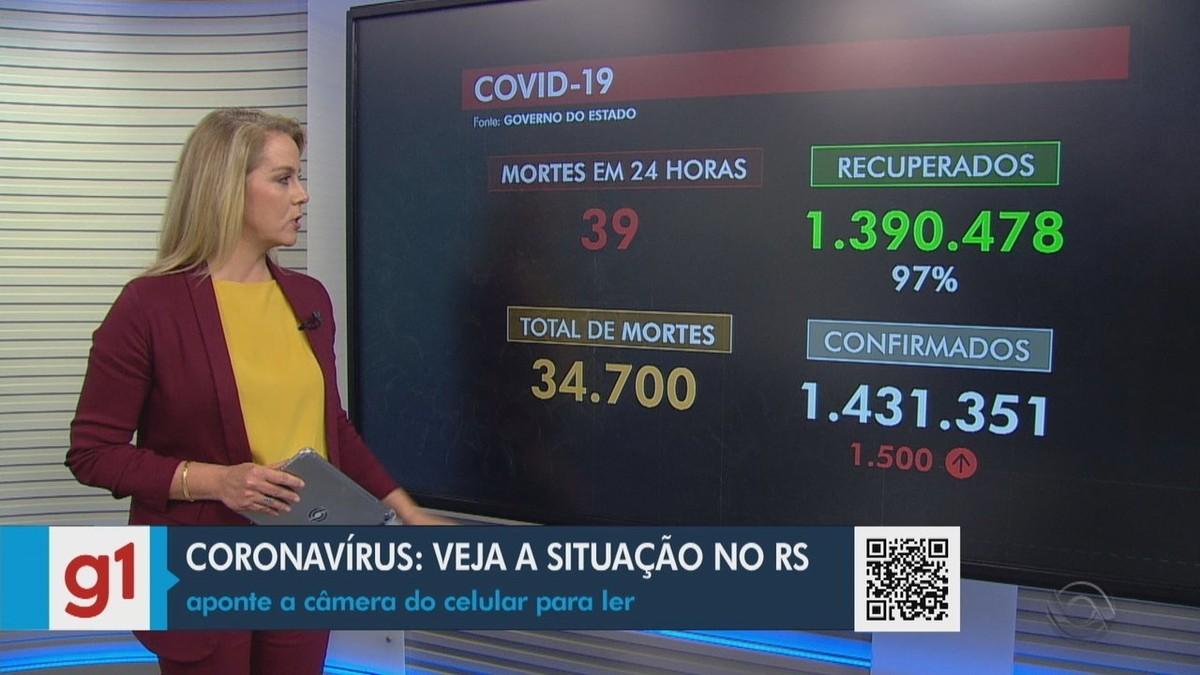 RS chega a 34,7 mil mortes por Covid e registra 1,5 mil novos casos da doença