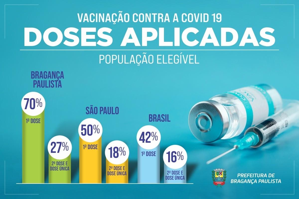 Bragança vacina 70,3% da população com 18 anos ou mais contra Covid-19 e registra mais de 122 mil doses aplicadas