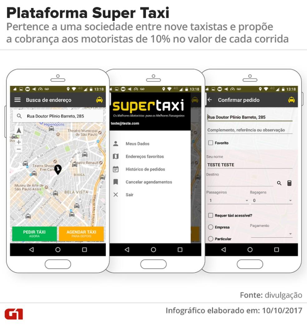 A plataforma Super Taxi pertence a uma sociedade entre nove taxistas e propõe a cobrança aos motoristas de 10% no valor de cada corrida (Foto: Divulgação)