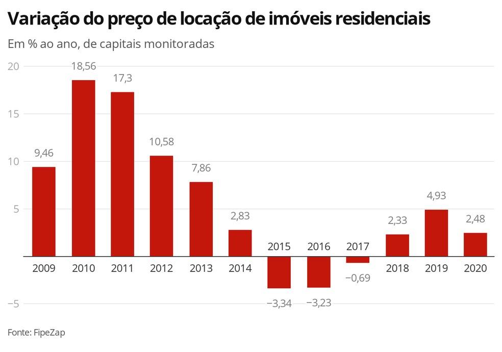 Variação do preço de locação de imóveis residenciais no Índice FipeZap — Foto: G1 Economia