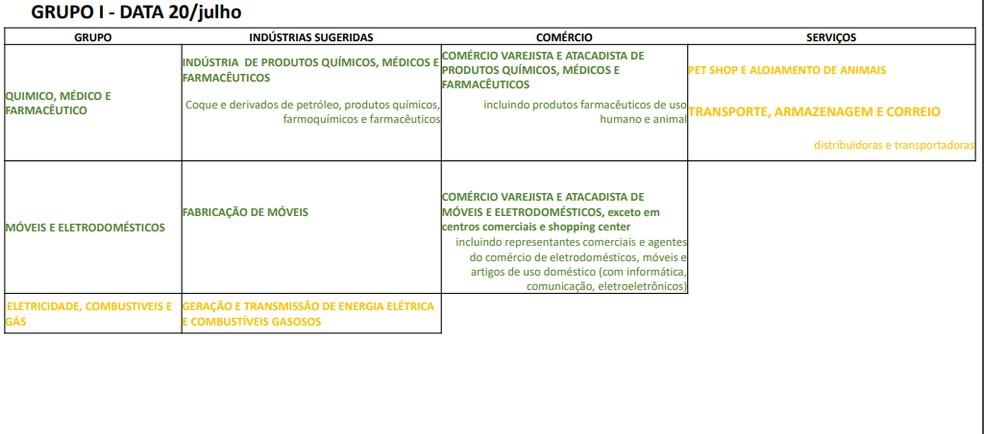 Primeiro grupo de atividades previsto para retomada das atividades econômicas no Piauí  — Foto: Divulgação
