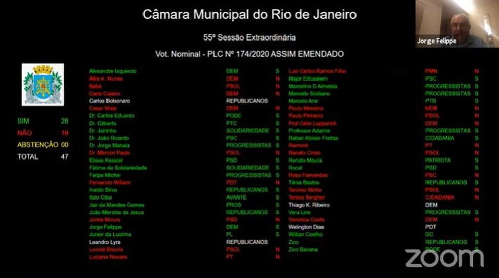 Painel de votação do projeto que flexibiliza regras urbanísticas do Rio — Foto: Reprodução Câmara de Vereadores