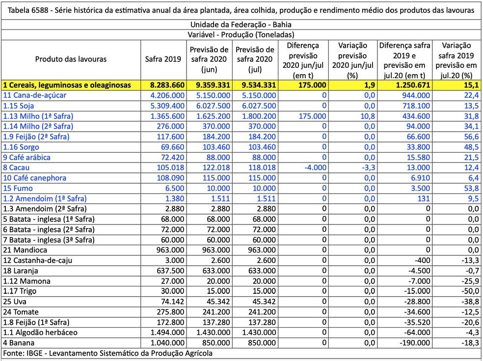Com revisão para cima no milho, estimativa para safra baiana de grãos em 2020 é de novo recorde — Foto: Divulgação/IBGE