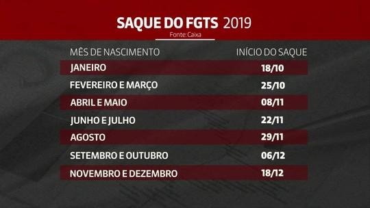 FGTS: saques de até R$ 500 para não correntistas da Caixa nascidos em setembro e outubro começam hoje