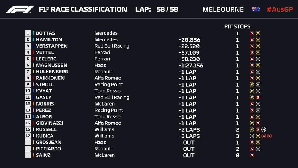 Resultado final do GP da Austrália de F1 — Foto: Reprodução/rede social