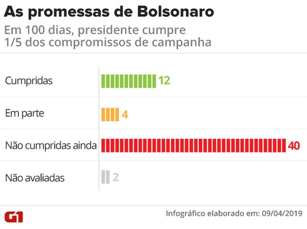 As promessas de Bolsonaro aos 100 dias — Foto: Igor Estrella/G1