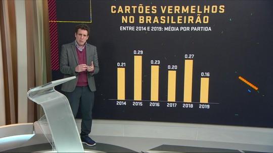 Estudo de Campo: Samy Dana fala sobre cartões vermelhos no Campeonato Brasileiro desde 2014