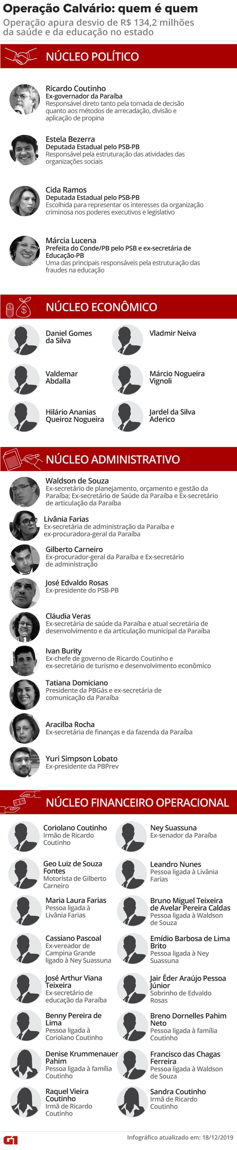 'Calvário': MP identificou núcleos e Ricardo Coutinho como chefe de suposta organização criminosa — Foto: Arte/G1