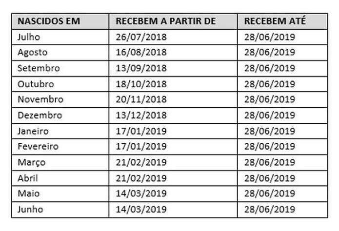 Resultado de imagem para pis pasep 2018 tabela