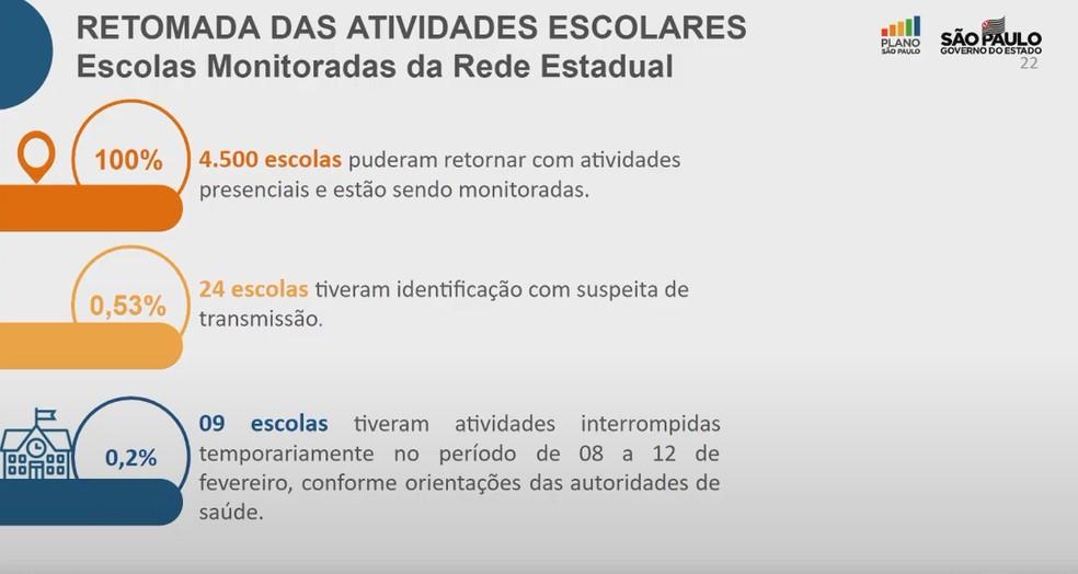 Escolas estaduais fechadas no estado de SP — Foto: Reprodução/Governo de SP