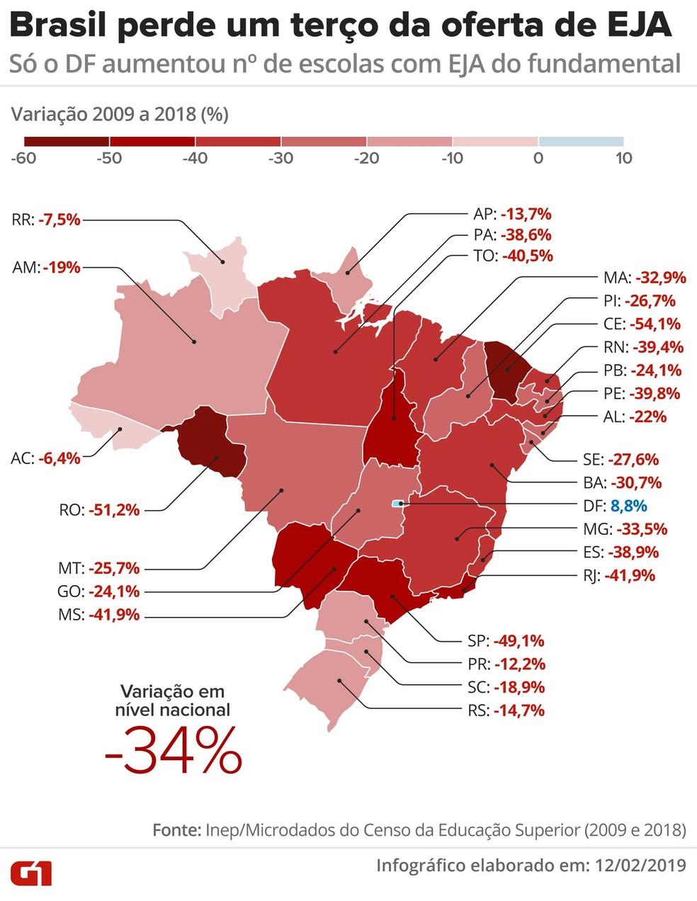 Em dez anos, o Brasil perdeu um terço da oferta de EJA, segundo os microdados do Censo da Educação Básica — Foto: Rodrigo Sanches/G1