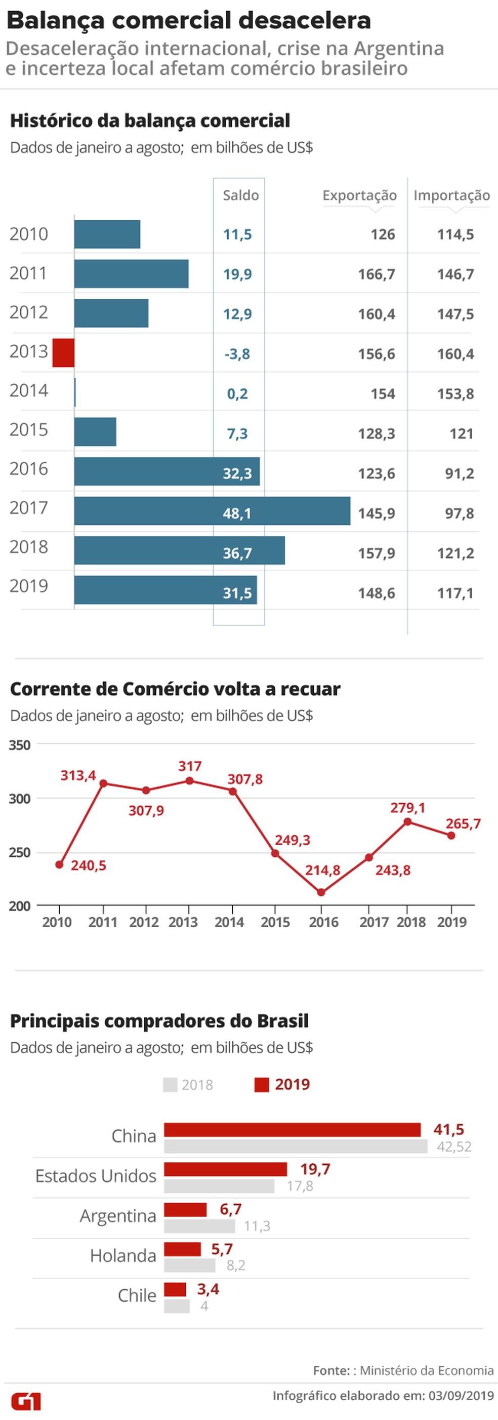 Balança comercial do Brasil — Foto: Wagner Magalhães/Arte G1
