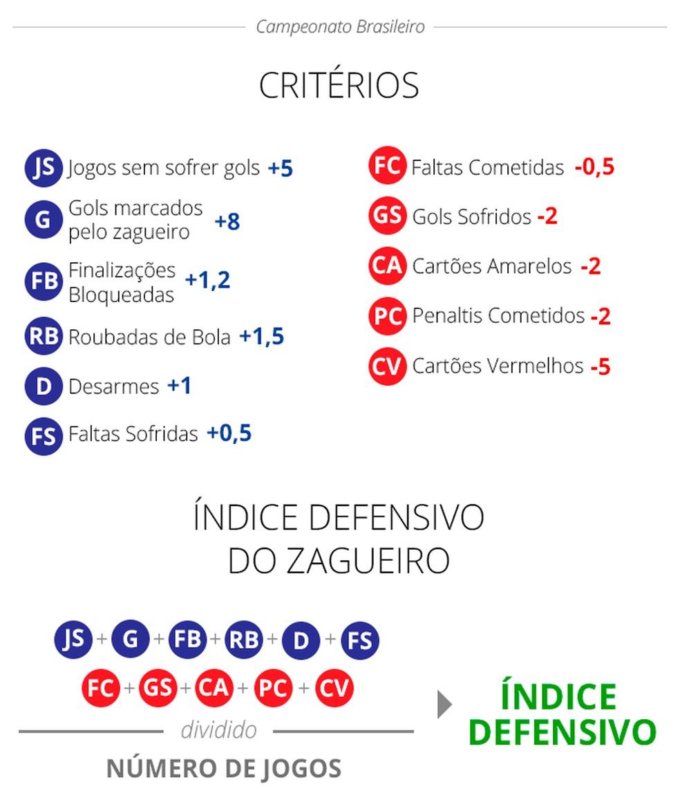 Confira os critérios do Índice Defensivo para avaliar os melhores zagueiros (Foto: Infoesporte)