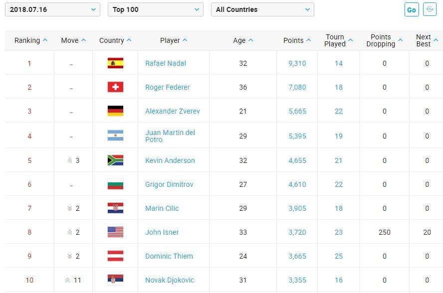 O novo top 10 da ATP