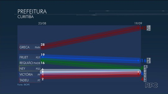 Rafael Greca tem 45%, e Gustavo Fruet, 16%, em Curitiba, diz Ibope