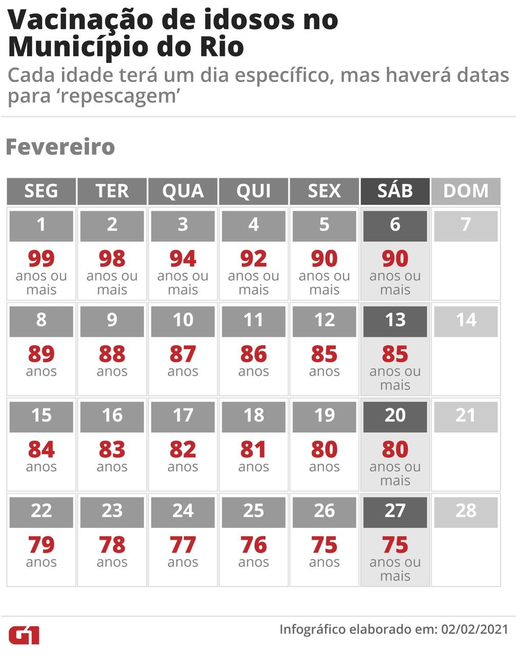 Calendário de vacinação para idosos no Município do Rio — Foto: Infografia: Fernanda Garrafiel/G1