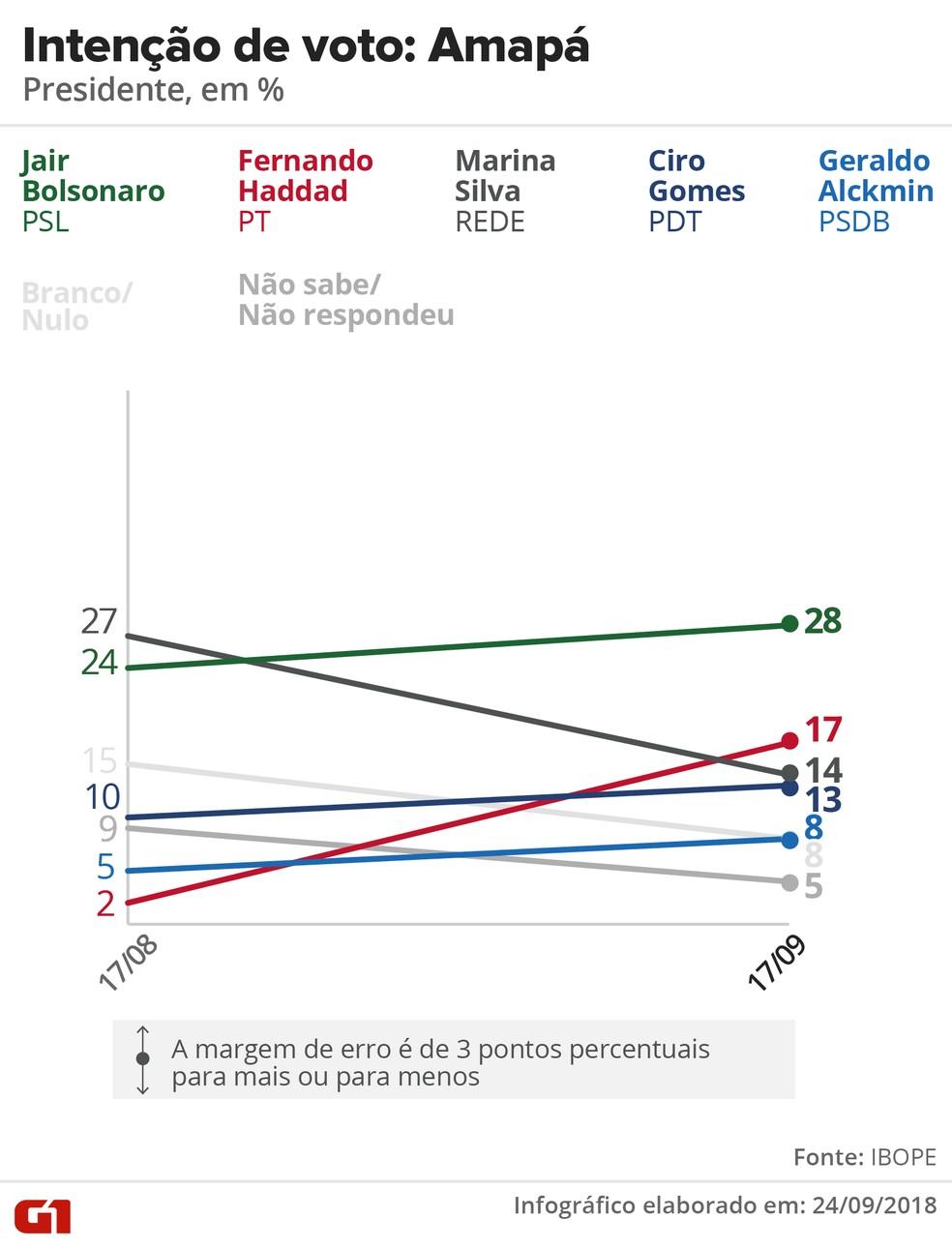Pesquisa Ibope - evolução da intenção voto para presidente no Amapá. — Foto: Arte/G1
