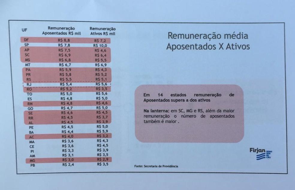 Remuneração média de aposentados e ativos — Foto: Reprodução/Firjan