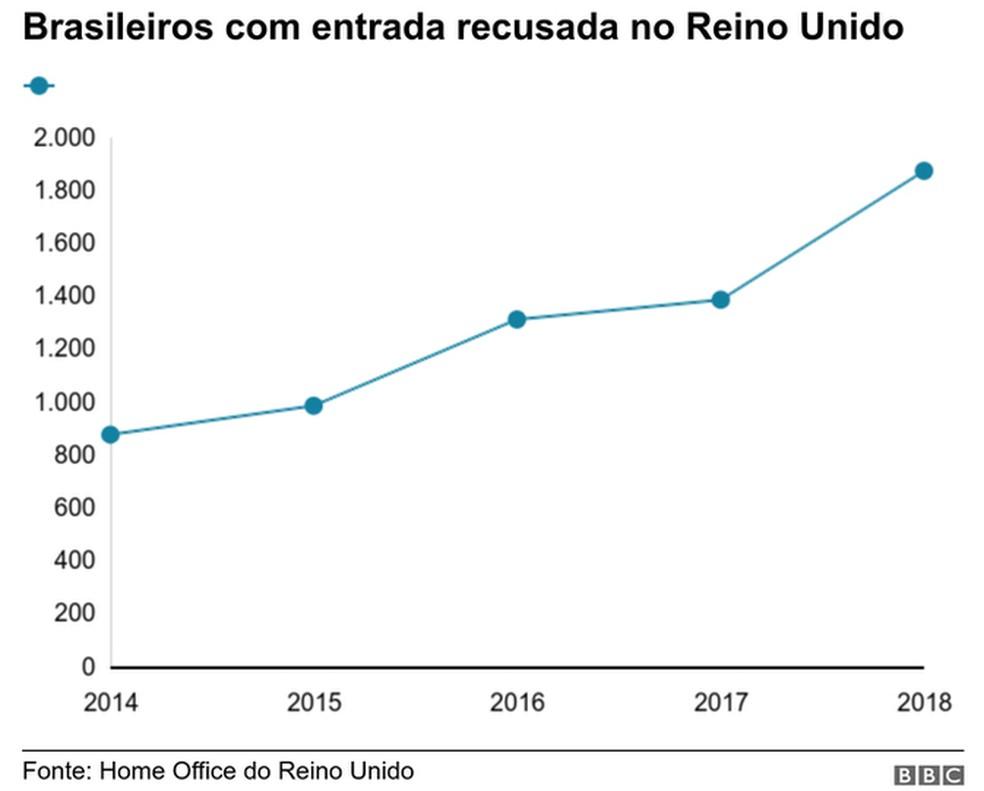 Brasileiros com entrada recusada no Reino Unido — Foto: BBC