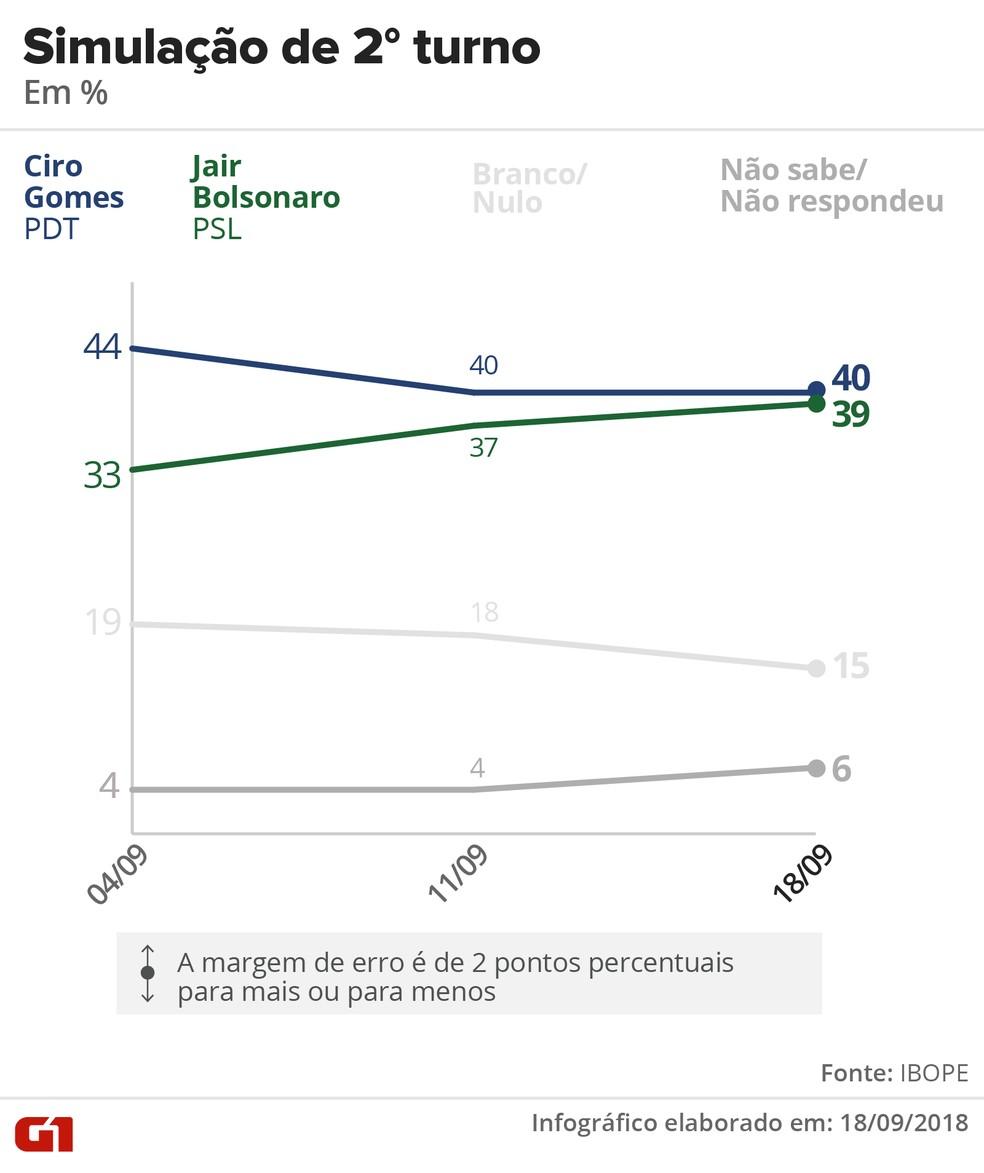 Pesquisa Ibope – 18 de setembro – simulação de 2º turno entre Ciro e Bolsonaro — Foto: Arte/G1