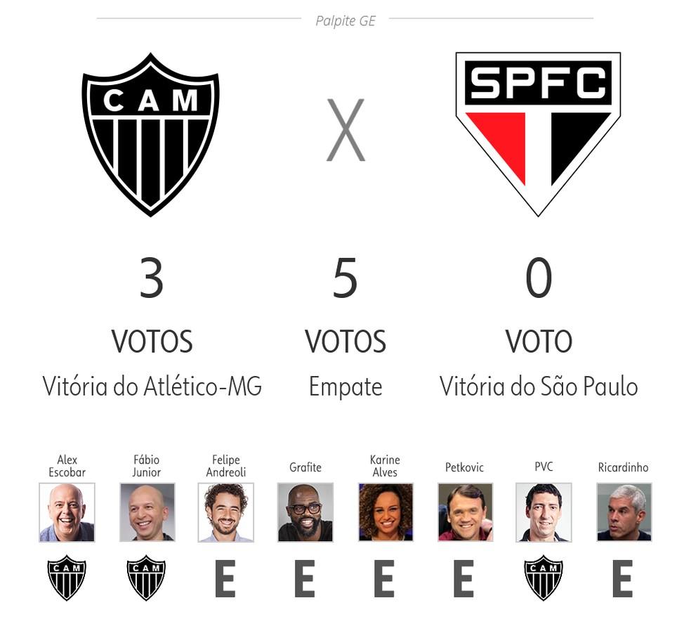 Palpite ge 3ª rodada: Atlético-MG x São Paulo — Foto: ge