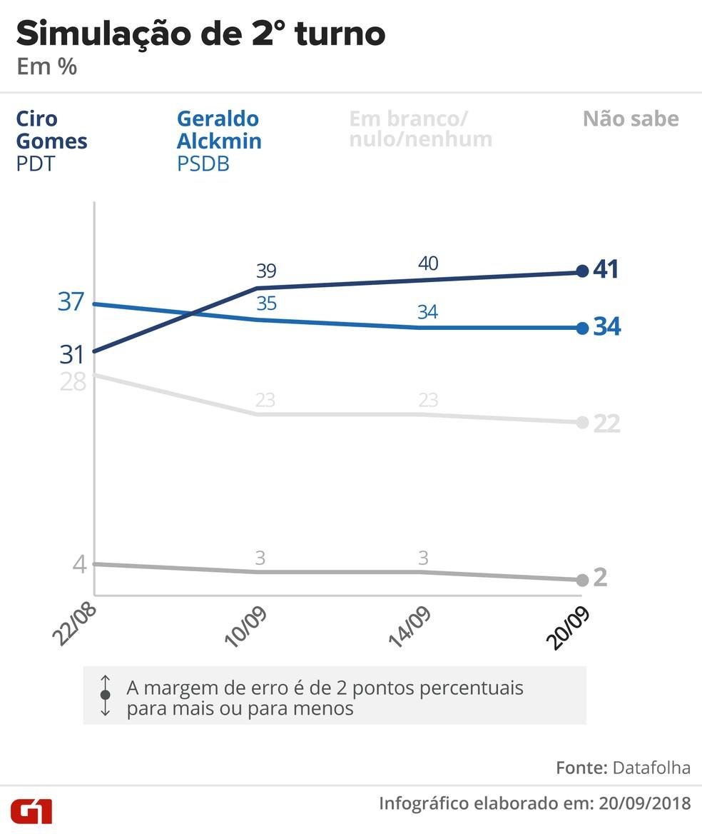 Datafolha - 20 de setembro - simulação de segundo turno entre Ciro e Alckmin — Foto: Arte/G1