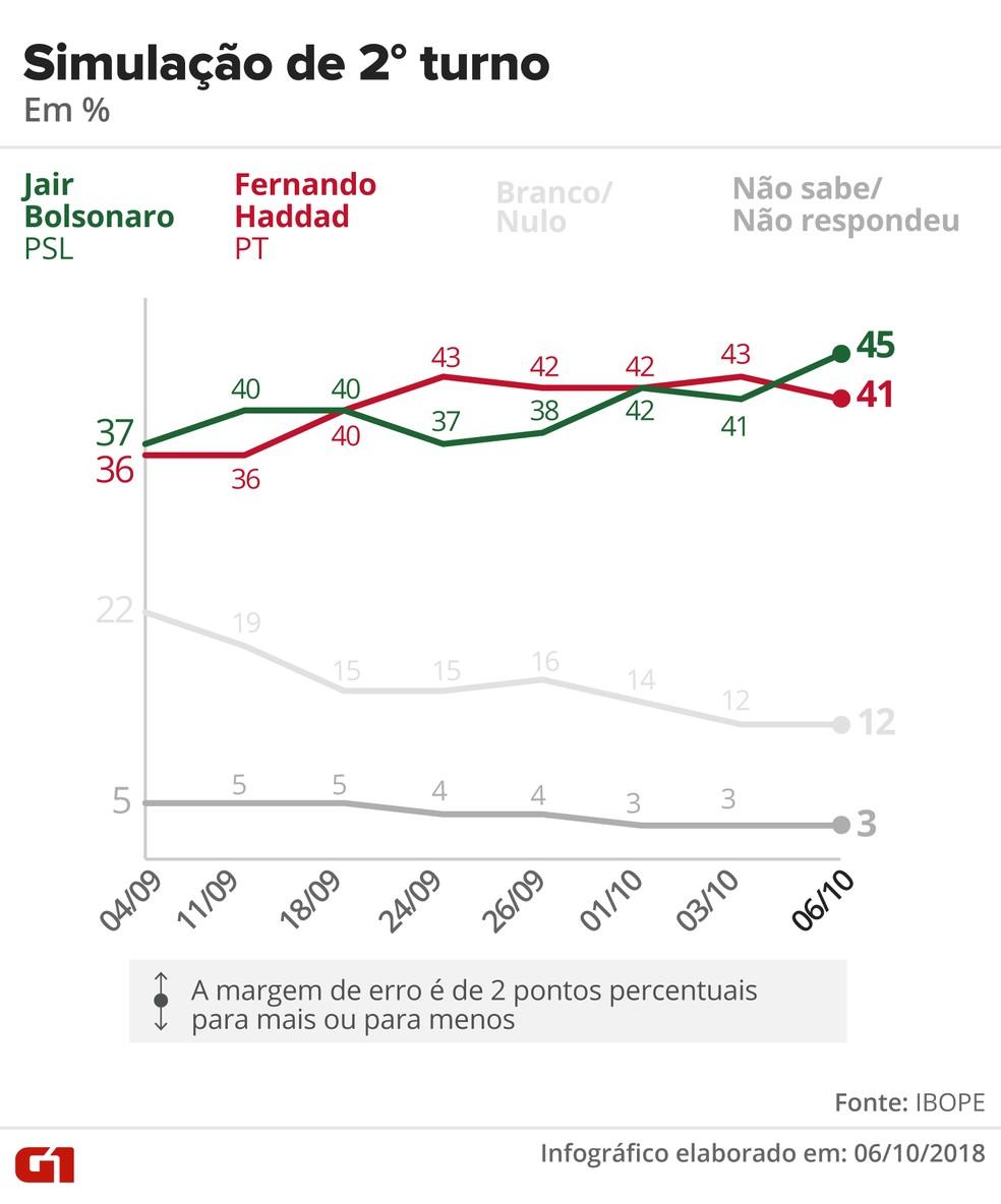 Pesquisa Ibope - 6 de outubro - simulação de segundo turno entre Bolsonaro e Haddad — Foto: Arte/G1