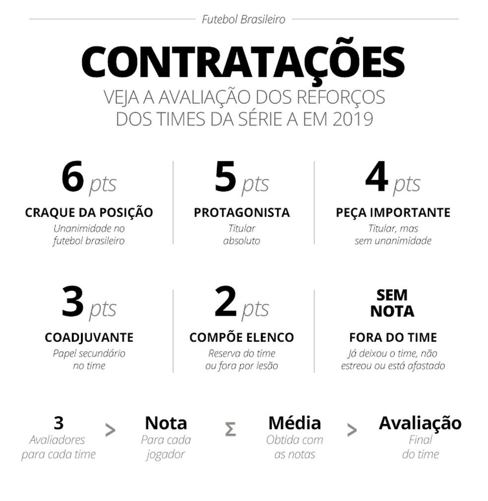 Critérios para avaliação das contratações dos times da Série A — Foto: Infoesporte