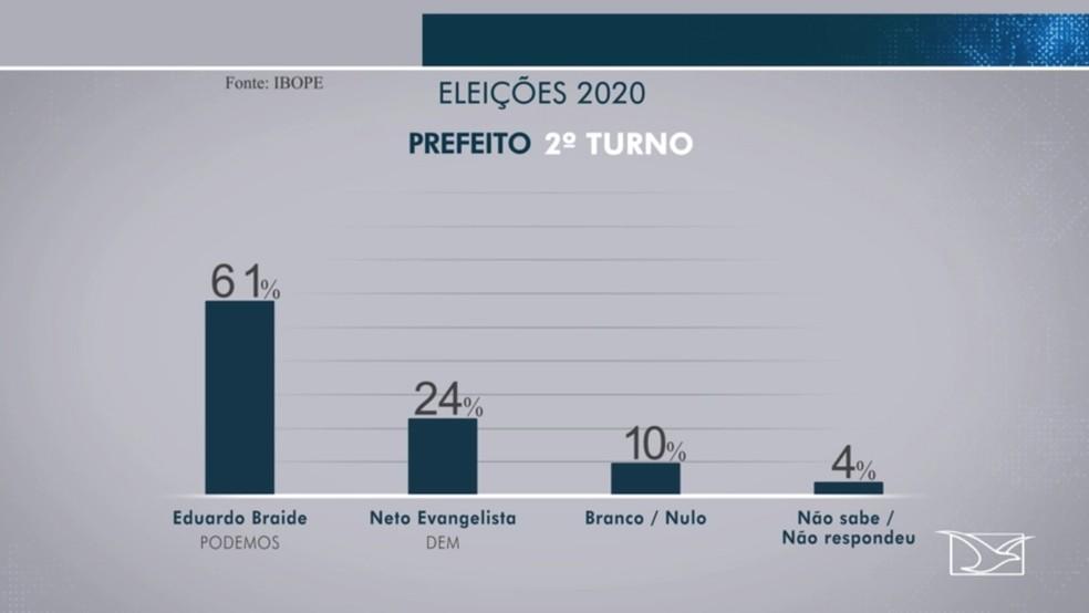 Eduardo Braide (Podemos) também venceria em um segundo turno com Neto Evangelista (DEM). — Foto: Reprodução/TV Mirante