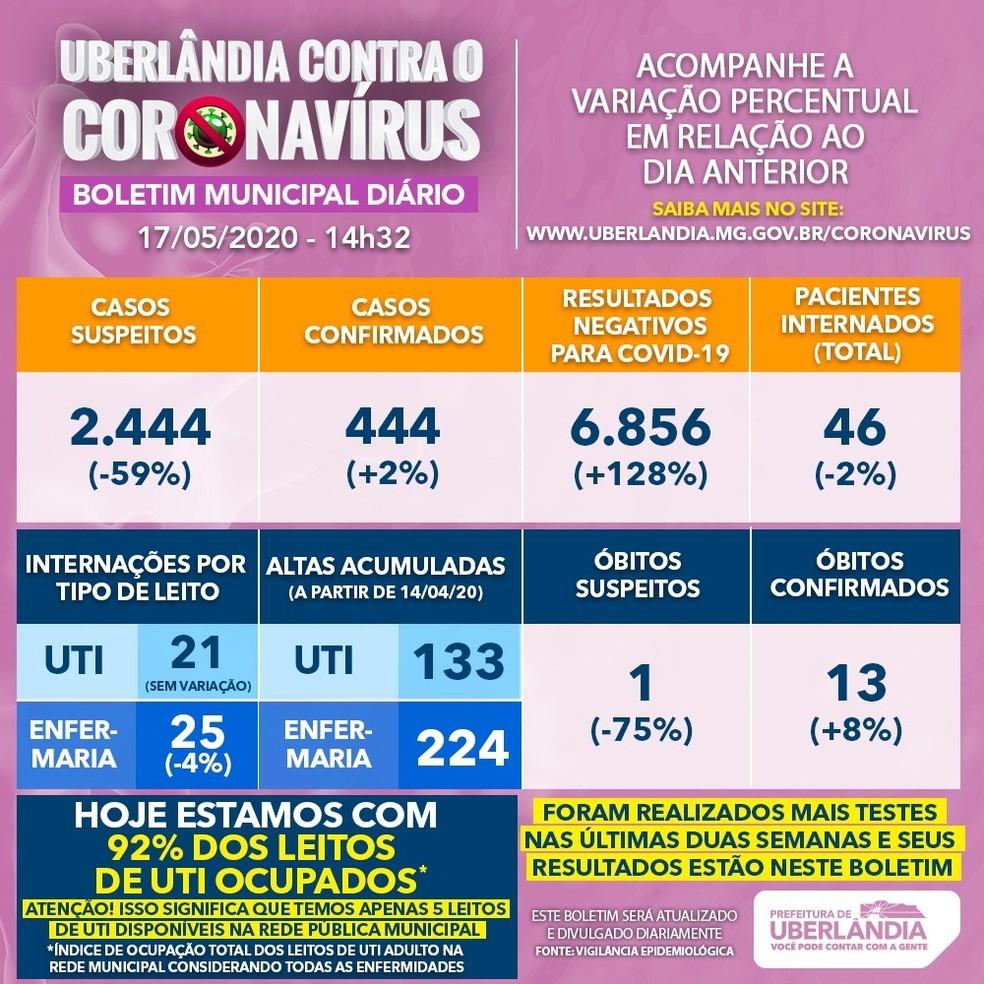 Boletim Municipal Diário da Prefeitura de Uberlândia — Foto: Prefeitura de Uberlândia/Divulgação