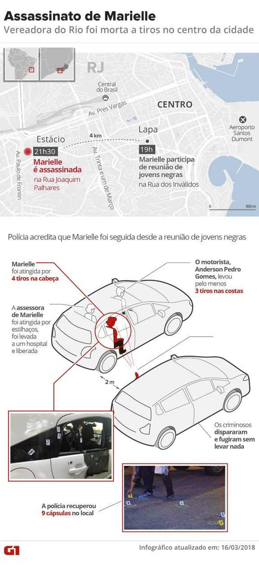 Assassinato vereadora Marielle Franco (Foto: Inforgráfico: Karina Almeira/ G1)