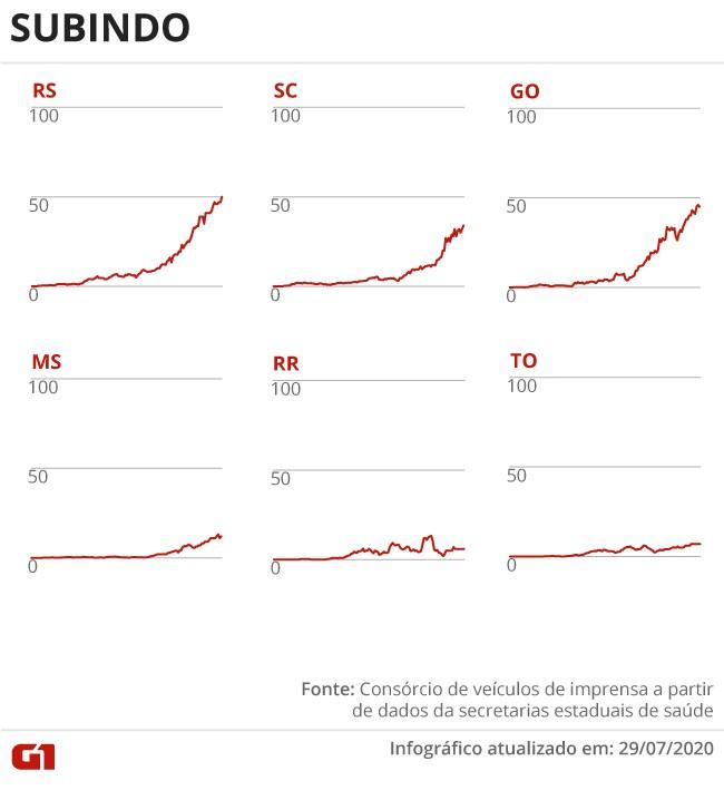 Casos e mortes por coronavírus no Brasil em 30 de julho, segundo consórcio de veículos de imprensa (atualização das 8h)
