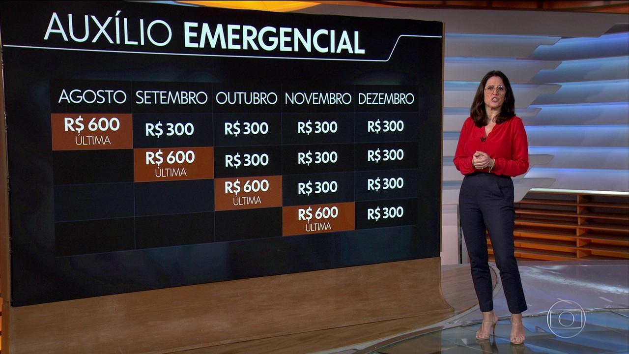 Primeira parcela do auxílio emergencial de R$ 300 estará disponível nesta quarta